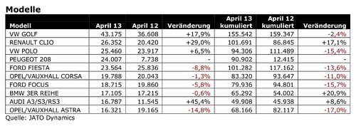 Die April-Zulassungen in Europa.