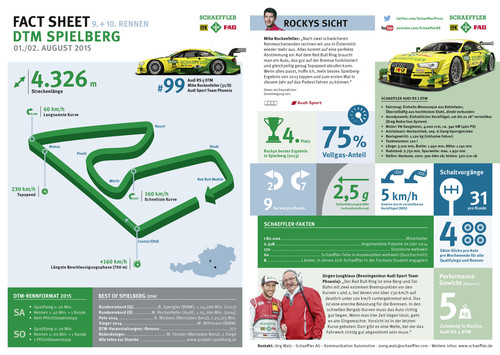 Factsheet DTM in Spielberg.