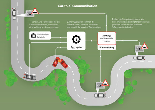 "Infografik ""Car-to-X-Kommunikation""."