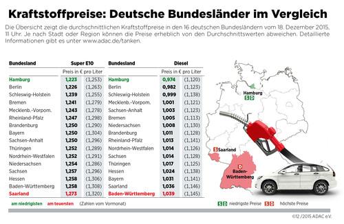 Kraftstoffpreise in Deutschland (18.12.2015).