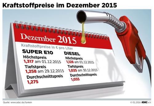 Kraftstoffpreise im Dezember 2015.