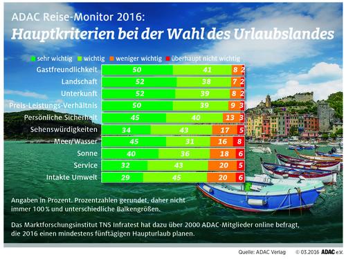 ADAC-Reise-Monitor 2016.