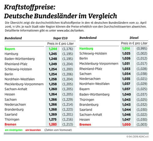 Kraftstoffpreise-Vergleich der Bundesländer.