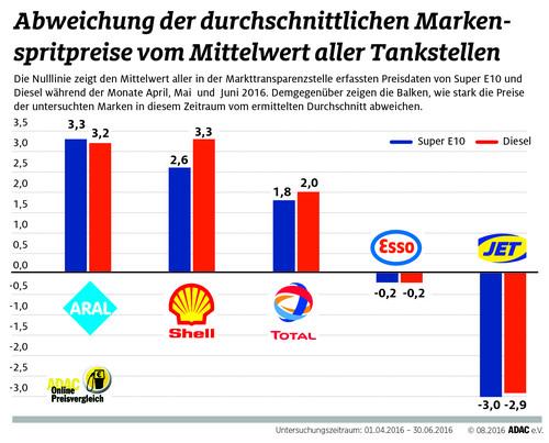 Kraftstoffpreise im Markenvergleich.