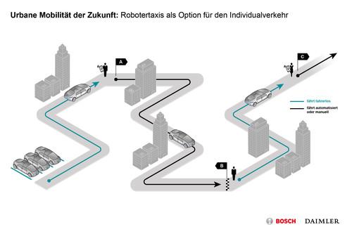 Bosch und Daimler: Kooperation beim automatisierten Fahren