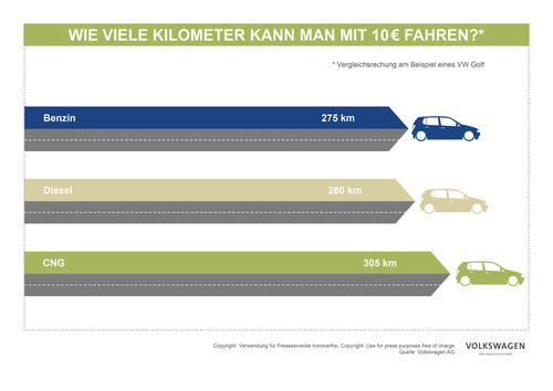 CNG Mobility Day 2017: 10 Euro – wie viele Kilometer.