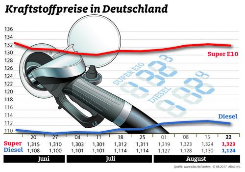 Zum Artikel In Urlaubsländern warten hohe Spritpreise