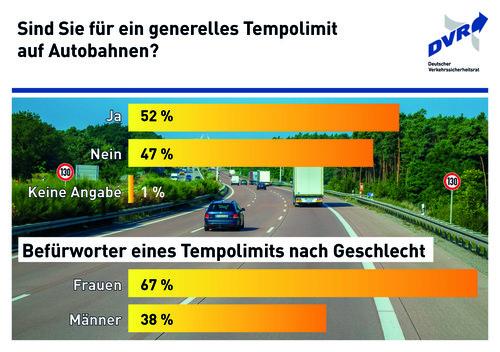 Zum Artikel Leichte Mehrheit für Tempolimit auf Autobahnen