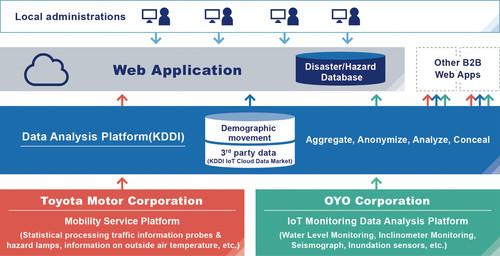 Daten-Websites japan