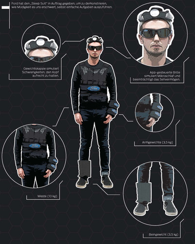 Infografik Ford Sleep Suit.