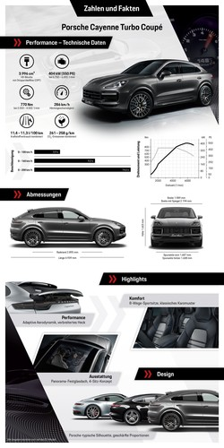 Factsheet Porsche Cayenne Turbo Coupé.