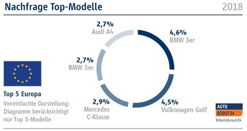 Autoscout-Europa-Report: Nachfrage Top-Modelle.