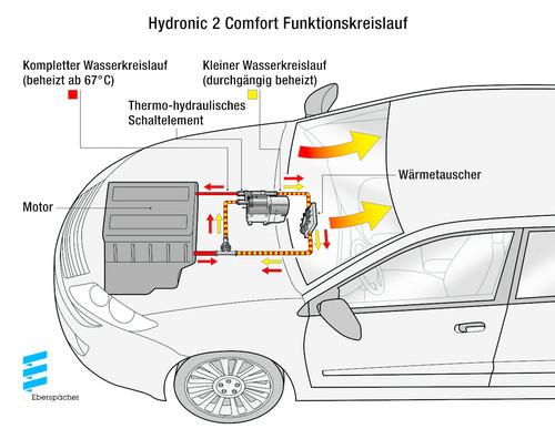 Iaa 2013 Ebersp 228 Cher Zeigt Neue Wasserheizung Auto