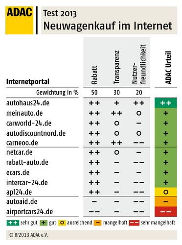 Zwölf Internetportale zum Neuwagenkauf im Vergleich.