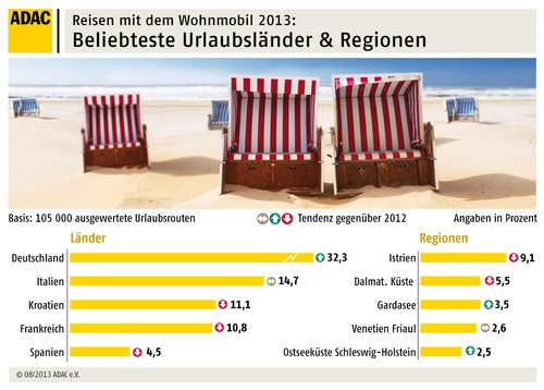 adac camper fahren auf deutschland ab auto medienportal net. Black Bedroom Furniture Sets. Home Design Ideas