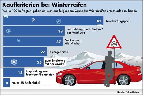 Fulda befragte Autofahrer nach ihren Kaufkriterien für Winterreifen.