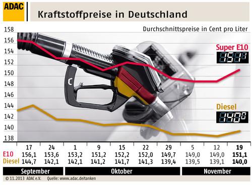 Die Kraftstoffpreise in Deutschland.