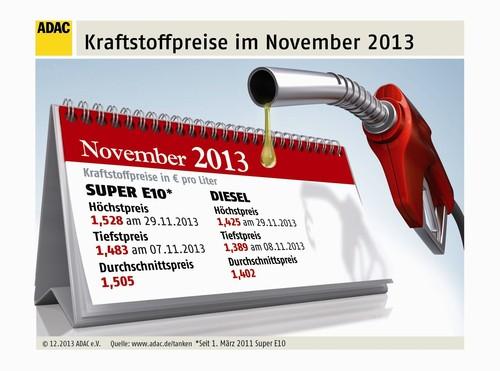Die Kaftstoffpreise im November 2013.