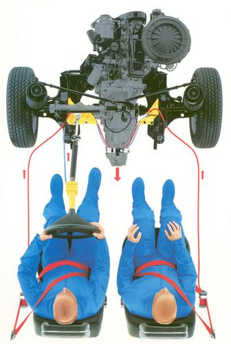 Sicherheitssystem Procon-ten von Audi (1986): Bei einem Frontalaufprall wurden durch Verschieben des Motors in Richtung Innenraum das Lenkrad zurückgezogen und die vorderen Gurte gestrafft.