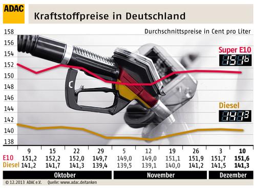 Kraftstoffpreise in Deutschland (11.12.2013).