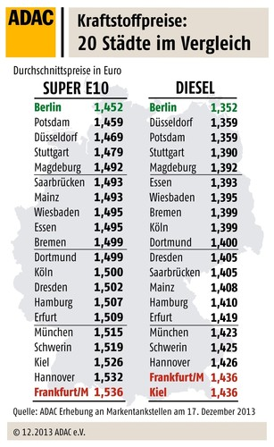 Kraftstoffpreise Städtevergleich in Deutschland.