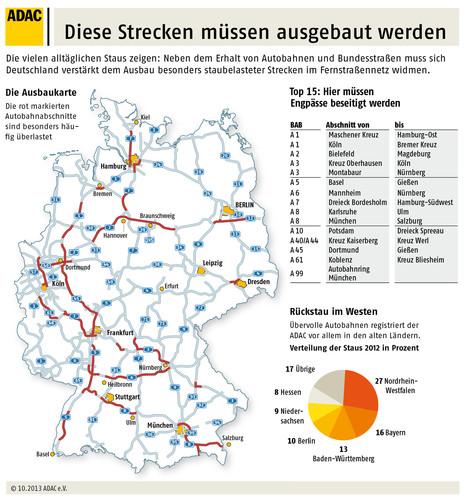 Ausbau der Autobahnen.
