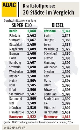 Kraftstoffpreise im Städtevergleich.