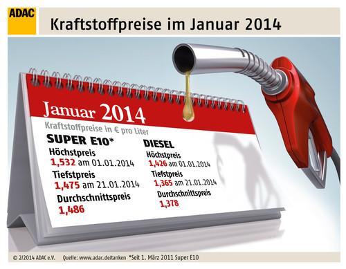 Kraftsoffpreise im Januar.