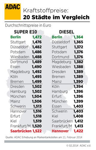Kraftstoffpreise in deutschen Städten.