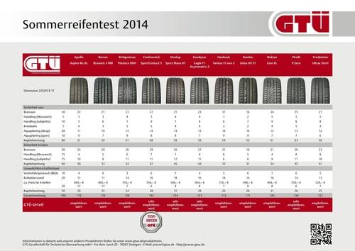 GTÜ-Sommerreifentest.
