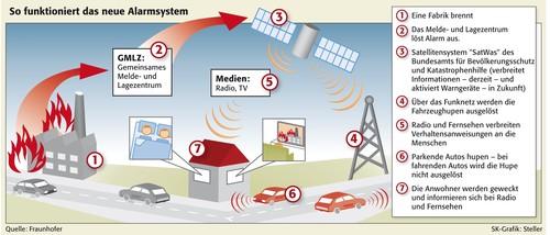 Alarmsystem Chorus: Autohupen könnten die Funktion von Sirenen übernehmen.
