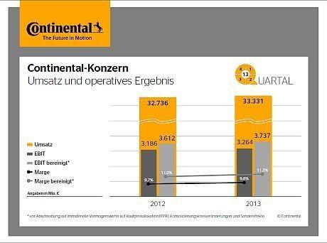 Umsatz und operatives Ergebnis von Continental.
