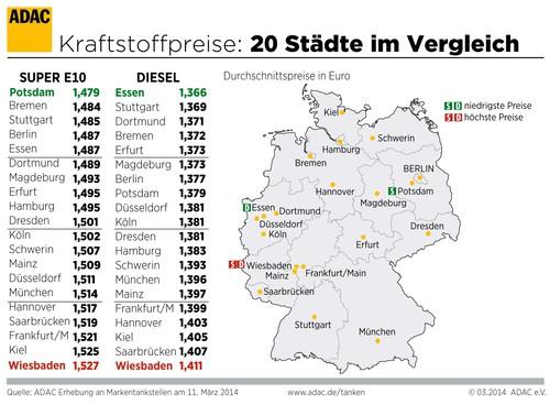 Die Kraftstoffpreise in deutschen Städten.