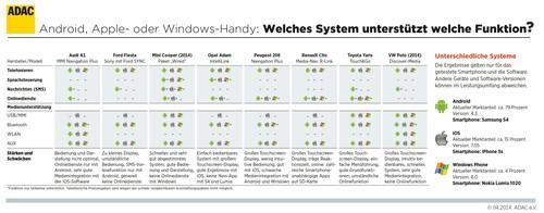 Der ADAC hat Kleinwagen auf ihre Vernetzungsleistung mit drei Smartphone-Betriebssystemen untersucht.