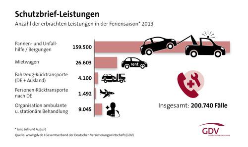 Schutzbriefleistungen der Kraftfahrtversicherer in der Feriensaison 2013.
