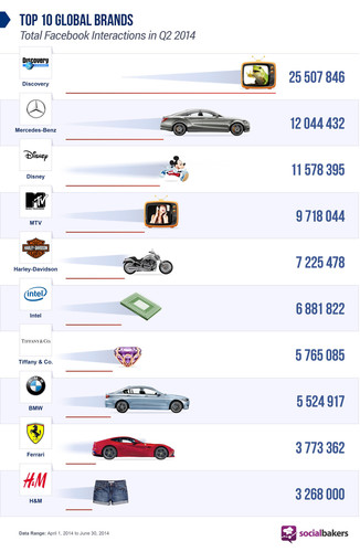 Facebook-Aktivitäten von Mercedes-Benz.