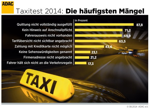 ADAC-Taxitest 2014.